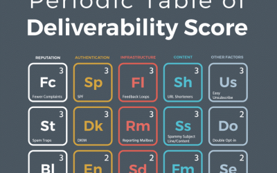 Calculate (and improve) your Email Deliverability Score (Infographic)