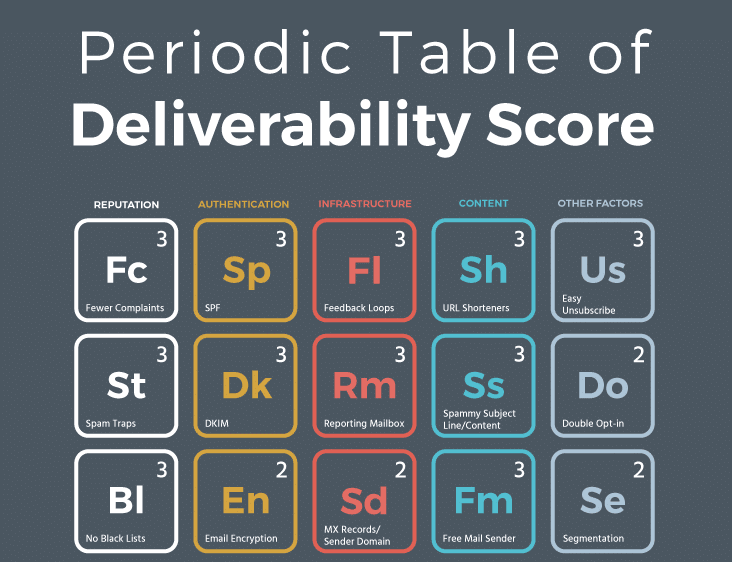 Periodic table to email deliverability score infographic