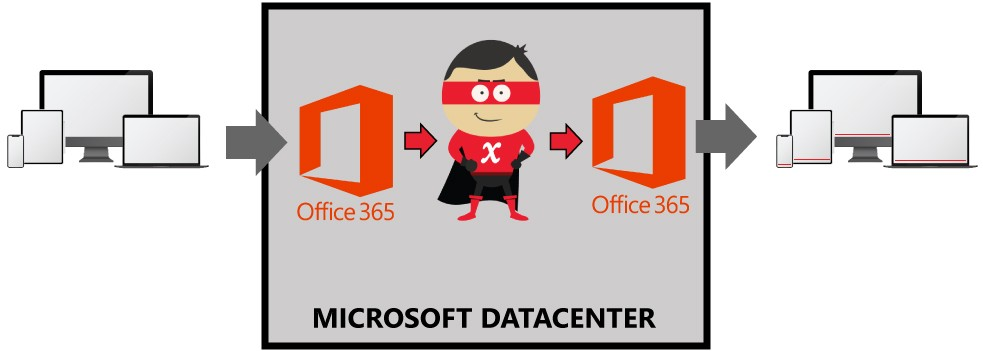 Crossware Mail Signature - How office 356 works